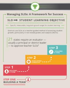Managing-SLOs-2-238x300.png